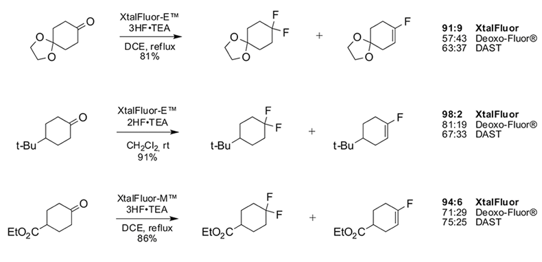 Fluorination Carbonyls